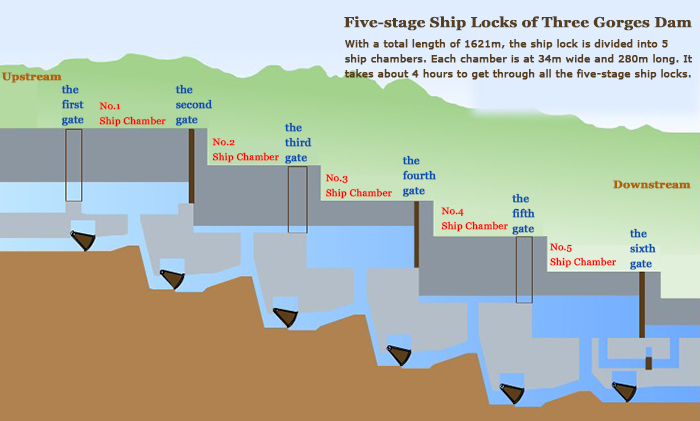 Five Stage Ship Locks